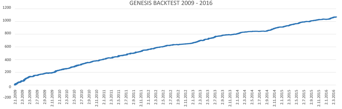 GENESIS BACKTEST 2009 - 2016